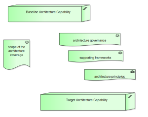 Archimate diagram illustrating baseline and target architecture capabilities