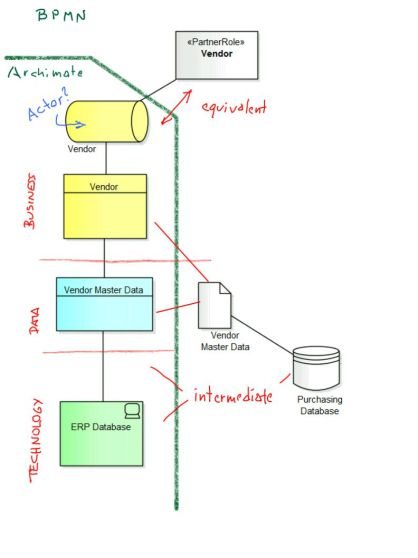 Data objects in Archimate and BPMN